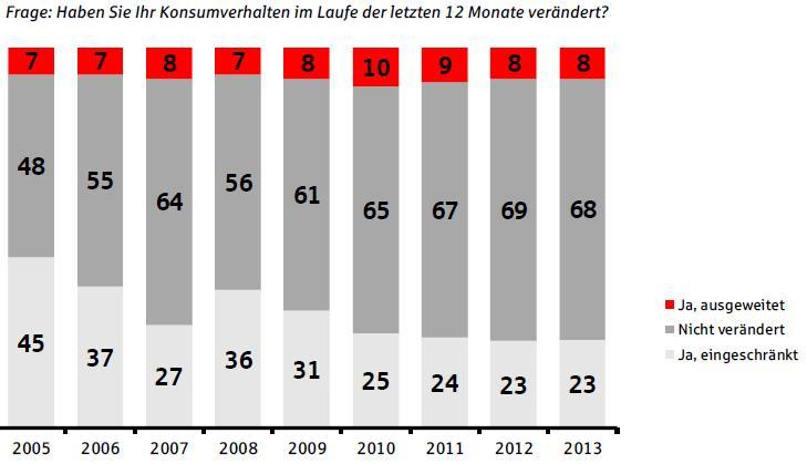 Quelle: DSGV, Vermögensbarometer 2013