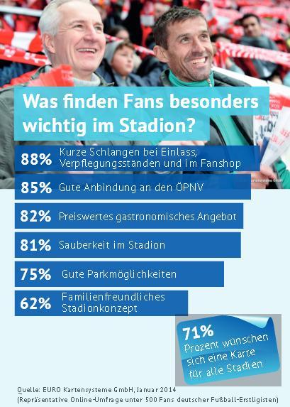 Was wünschen sich Besucher von Fußballstadien