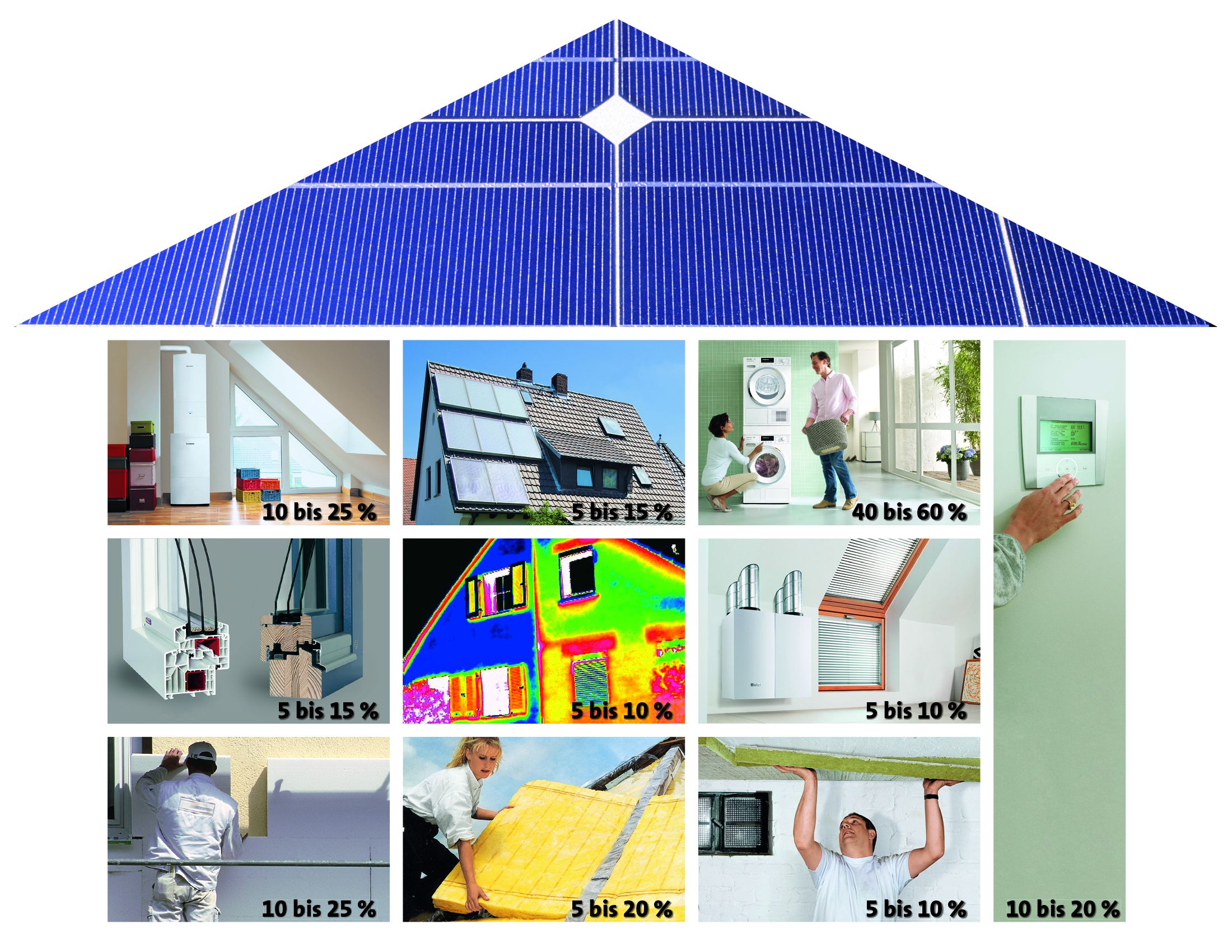 """Was man bei einer energetischen Modernisierung beachten sollte, fasst die Broschüre """"Das LBS-Energie-Sparsystem"""" verständlich und übersichtlich zusammen."""